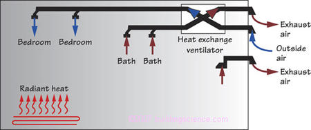 Figure_13: Heat exchanger ventilation