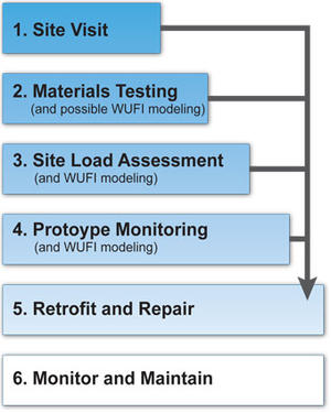masonry-retrofit-assessment-steps