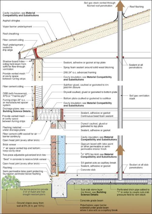 Building Profile Hot Humid Climate Houston Bsc