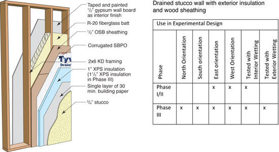 Panel 7: Exterior insulation and wood sheathing (no poly, OSB, XPS insulation)