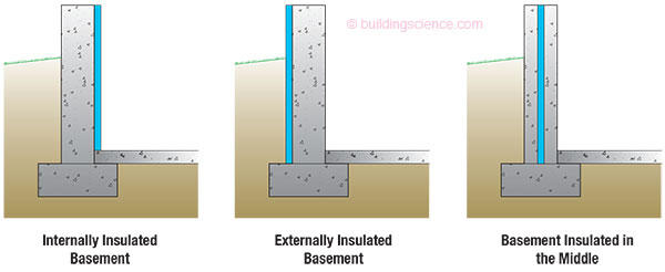 of the three the most common approach has been to insulate basements internally the reasons for this have been due almost strictly to cost