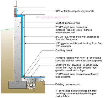 Ba 0309 renovating your basement building science for Insulating basement floor before pouring