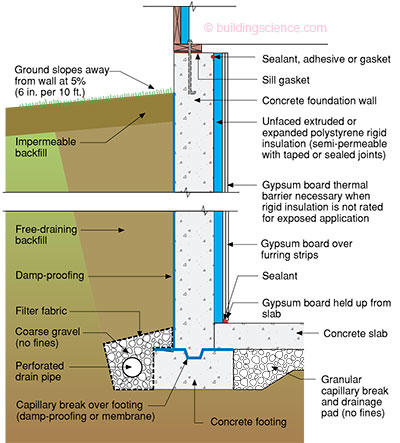 Diagram Of Basement Wall Search For Wiring Diagrams