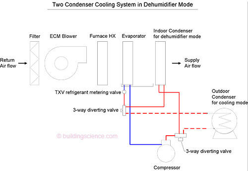 Awe Inspiring Dca Pool Dehumidifiers Wiring Diagram Wiring Digital Resources Cettecompassionincorg