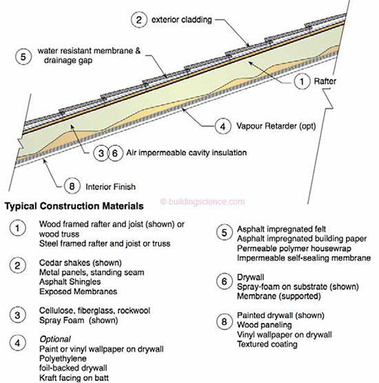 Ba 1001 Moisture Safe Unvented Wood Roof Systems