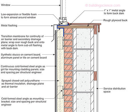 Ba 1105 Internal Insulation Of Masonry Walls Final Measure Guideline Building Science