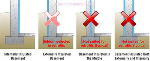 2000) and the ability to retrofit exterior water control measures. However it is often eliminated from consideration due to the cost and logistical ...  sc 1 st  Building Science Corporation & BA-1108: Hybrid Foundation Insulation Retrofits: Measure Guidelines ...