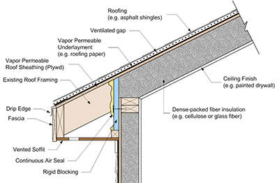 Figure 6: Top Ventilated Dense Packed Roof Assembly (Schumacher U0026 LePage  2012)