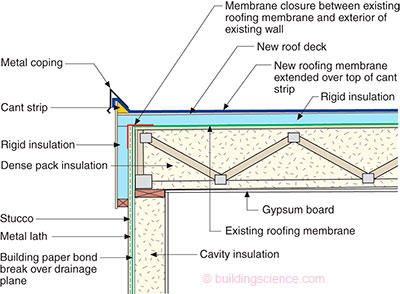 ... Ba 1503 Measure Guideline Deep Energy Enclosure Retrofit (deer Flat Roof  Components Diagram Ba 1503_figure_04