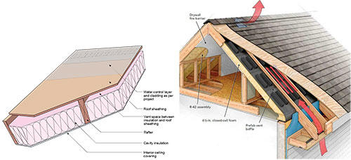 2.1 Unvented Roof Background Literature