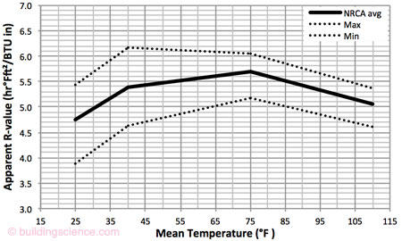 Temperature Depend  of R-values in PIR Roof Insulation | BSC