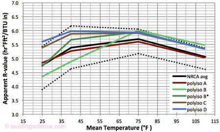 Temperature depend of r values in pir roof insulation bsc for Does new roof affect appraisal