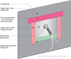 Common Flashing Details | Building Science | Consulting