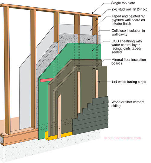 Figure 1: Perfect Wall Reduxu2014Insulated Externally With Continuous Insulationu2014stone  Wool Sheathing Or Mineral Wool Sheathing. Two Layers Of 2 Inch Thick ...
