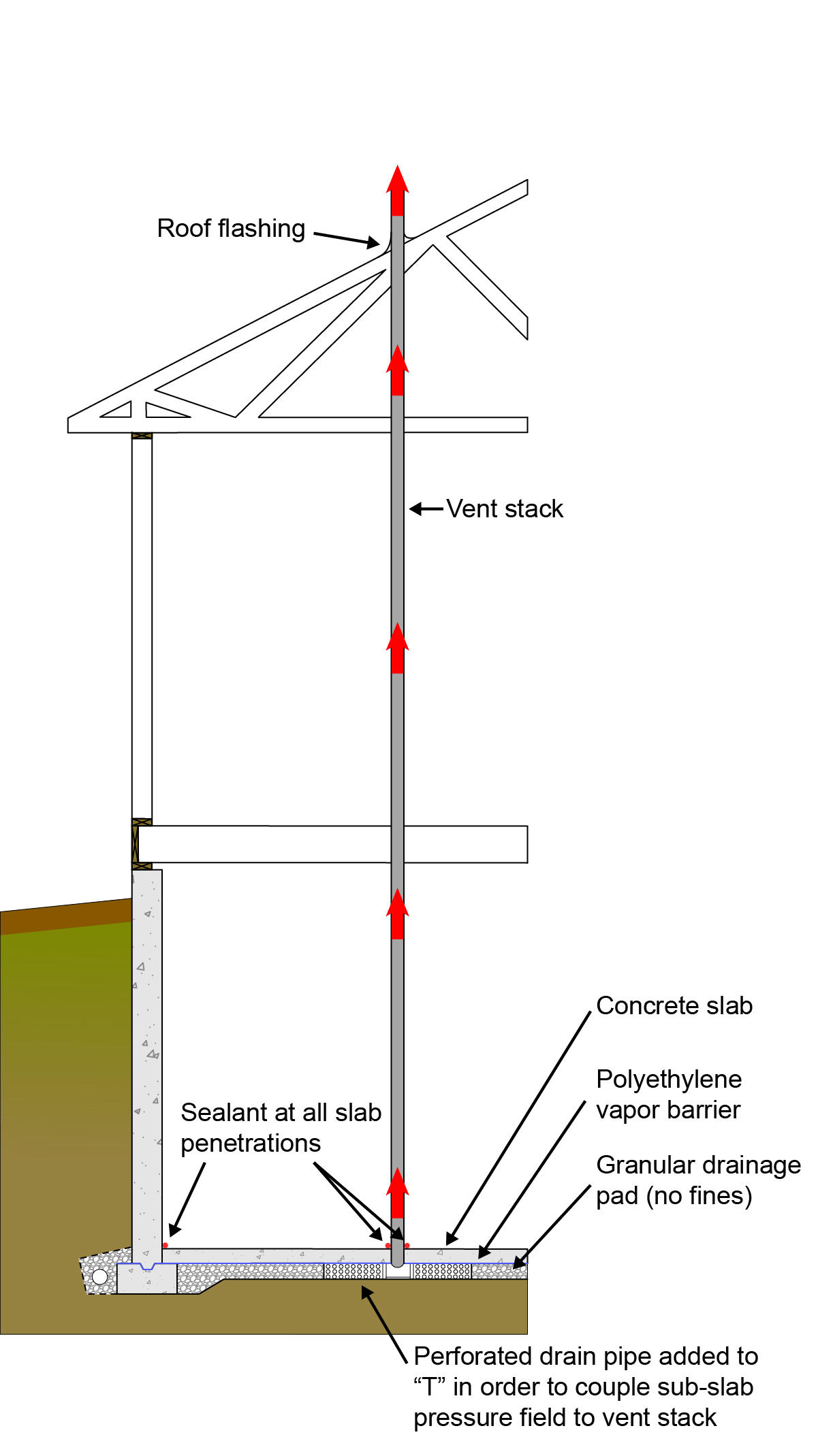 BSI-110: Keeping the Water Out of Basements | Building Science