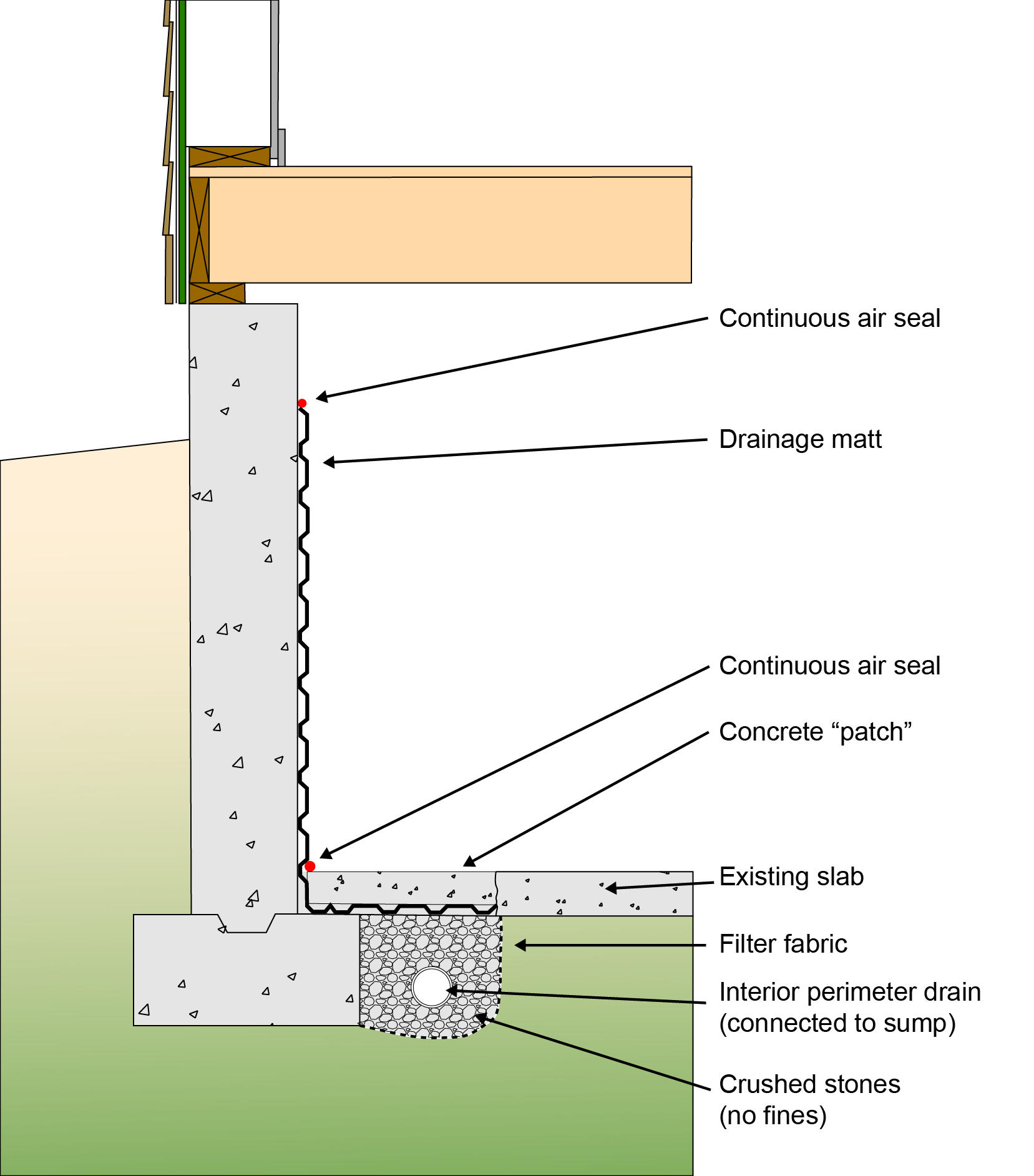 BSI-110: Keeping the Water Out of Basements | Building