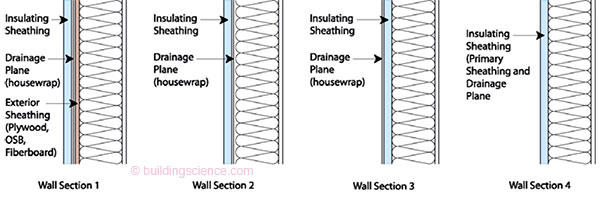 Figure 1 Rain Water Management Options Wall Section