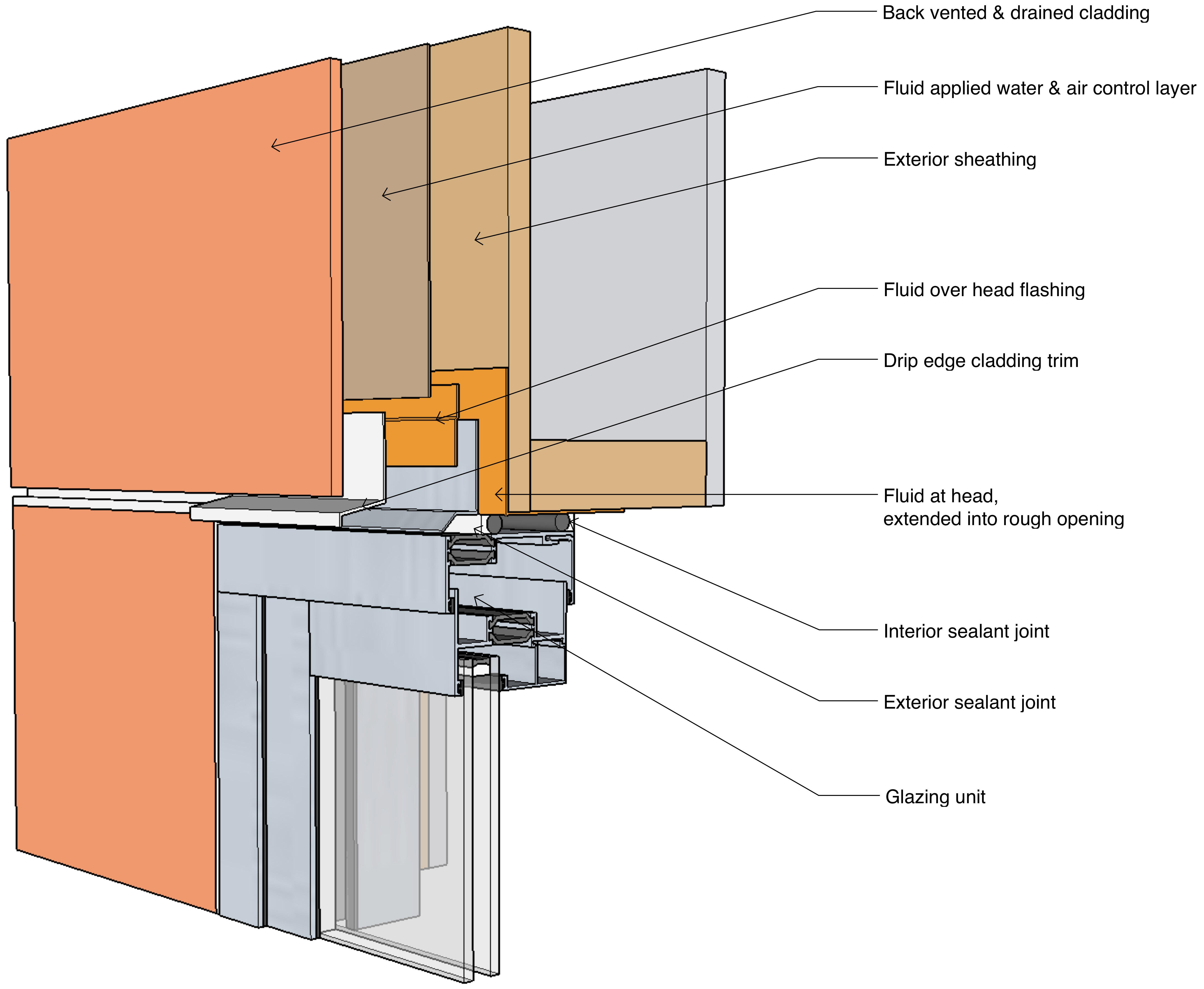 BSI-104: Punched Openings | Building Science Corporation