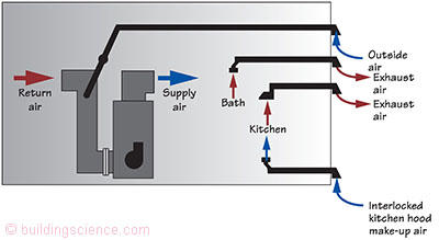 bsi 012 balancing act exhaust only ventilation does not work rh buildingscience com make up air for residential kitchen hood