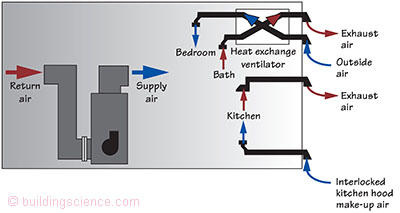 bsi-012: balancing act - exhaust-only ventilation does not work