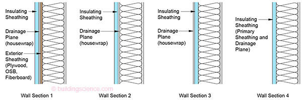 Gm 0702 guide to insulating sheathing building science for Exterior sheathing options