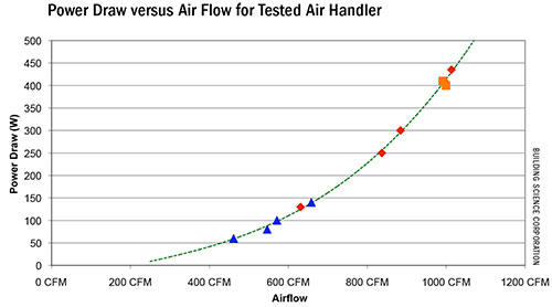 PA-1001: ECM Efficiency—Better (and Worse) Than You Think