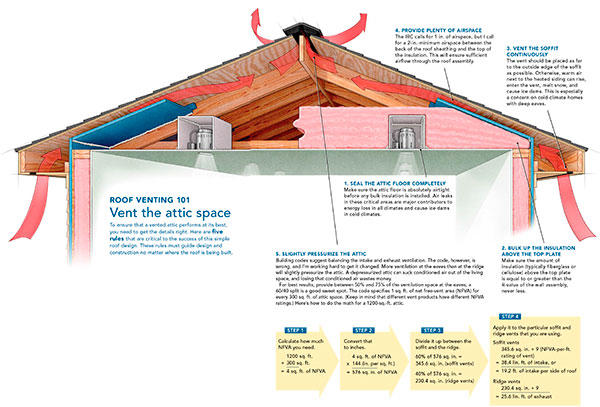 Best Roof Ventilation : Pa a crash course in roof venting building science