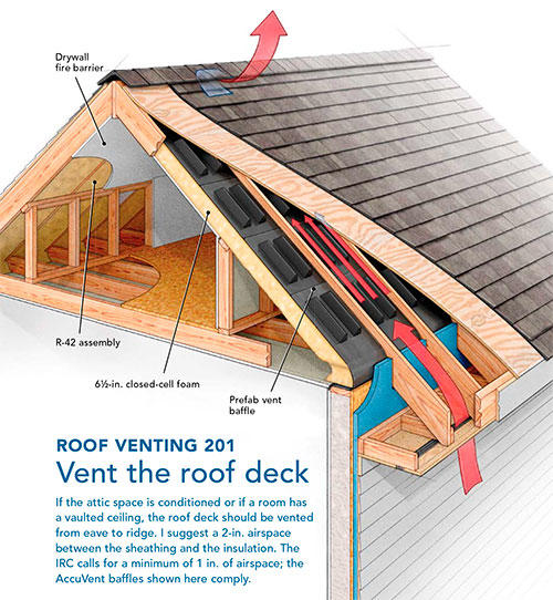 Beyond The Decreased Capacity For Insulation When Venting The Roof Deck  Venting The Roof Deck Or The Attic Has Some Other Drawbacks Worth  Considering.