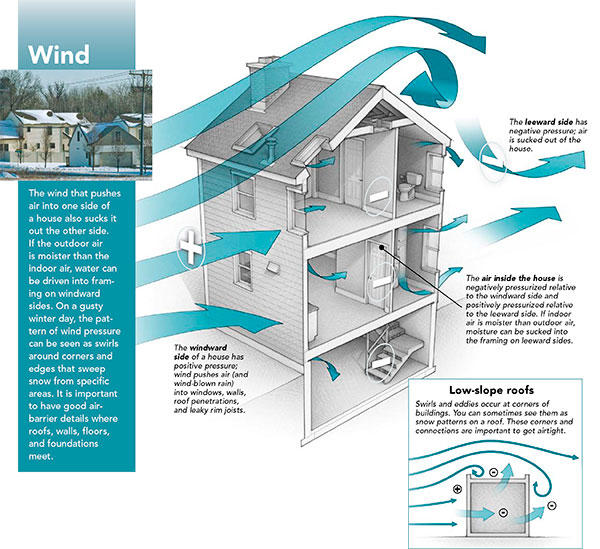 Image result for wind on a house