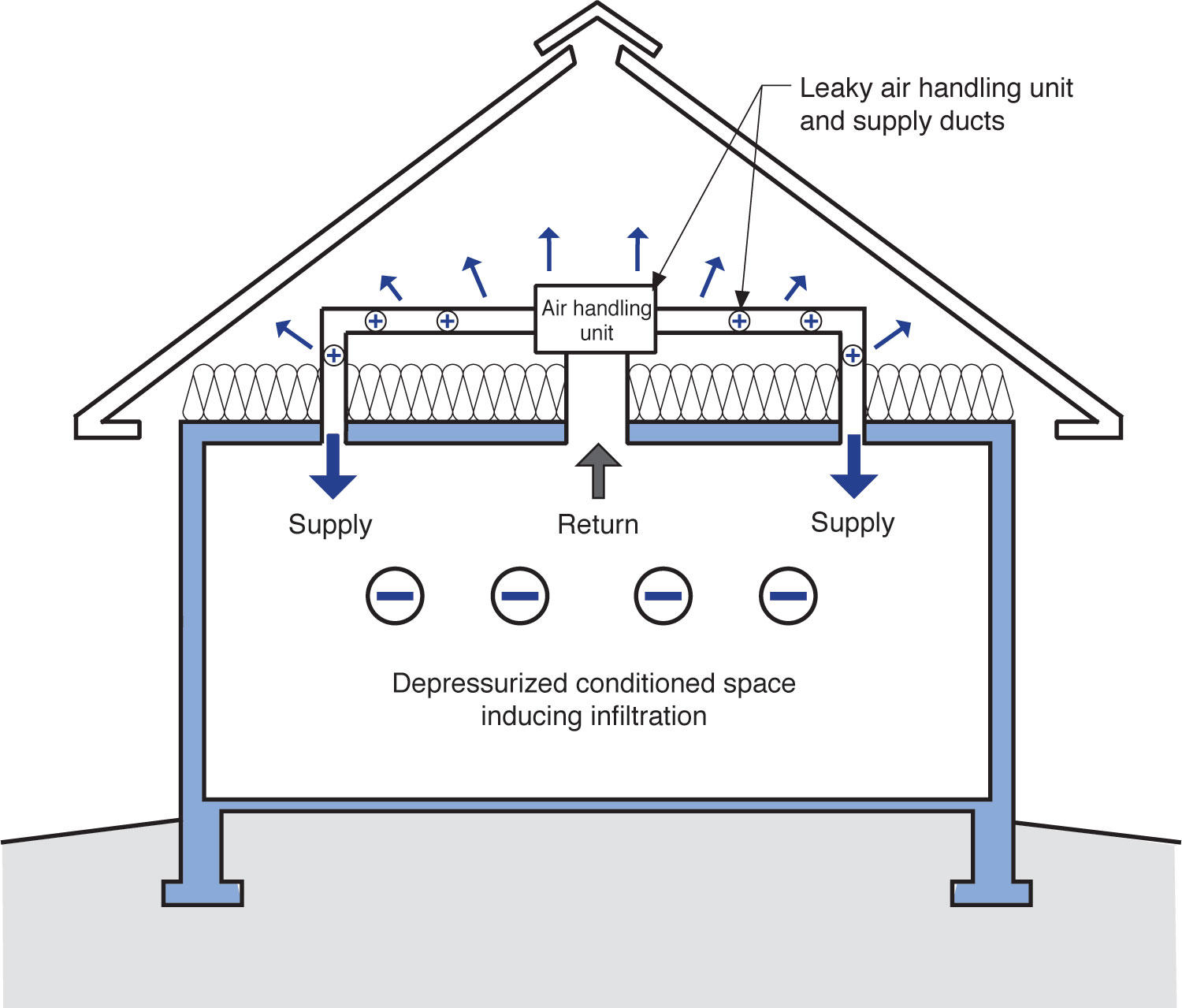 Attaching deck to house building science -  House Is Install Leaky Ductwork In A Vented Attic Figure 1 So How To Fix This We Typically End Up With Five Options Spf Plays A Major Role In Two