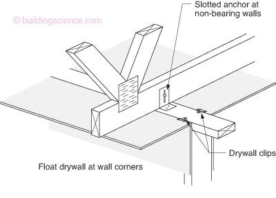 Rr 0107 Drywall Wood And Truss Uplift