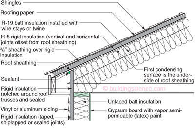 Rr 0108 unvented roof systems building science corporation for Batt insulation r value