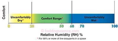 Figure 1 Relative Humidity And Comfort