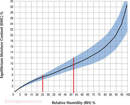 Relative Humidity The Amount Of Bound Water In Wood Is Determined By RH Surrounding Atmosphere