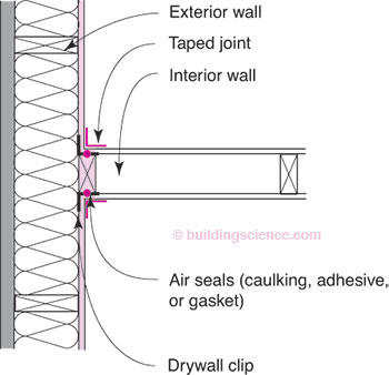 Window trim styles interior photos - Figure 5 Intersection Of Interior Partition Wall And Exterior Wall