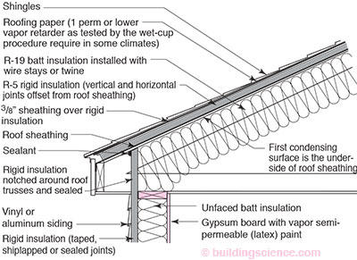 Ceiling insulation thickness for Batt insulation sizes