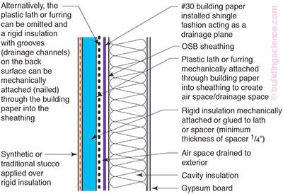 Rr 0406 Face Sealed Vs Drainable Eifs Building Science