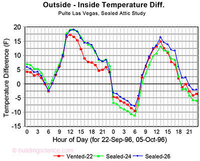 Figure 1 Outside to inside temperature difference for the vented (1150) and sealed attic houses  sc 1 st  Building Science Corporation & RR-0917: Measurement of Attic Temperatures and Cooling Energy Use in ...