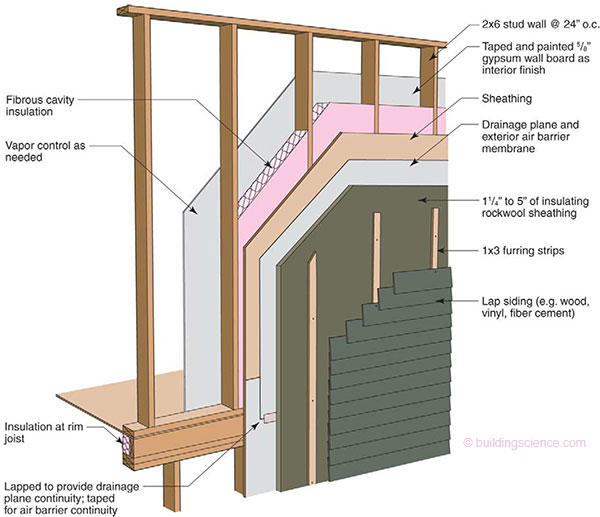 figure 1 typical application of semi rigid rockwool insulation over